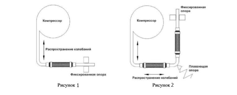 Cхема установки виброгасителей Becool