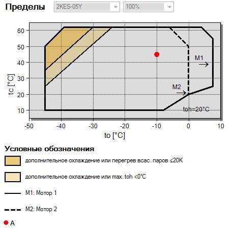 Рабочий диапазон компрессора Bitzer 2KES-05Y