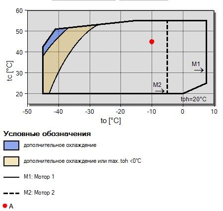 Рабочий диапазон компрессора Bitzer 2HC-1.2Y