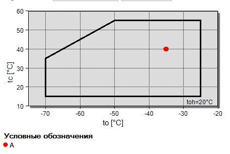 Рабочий диапазон компрессора Bitzer S6F-30.2Y-40P