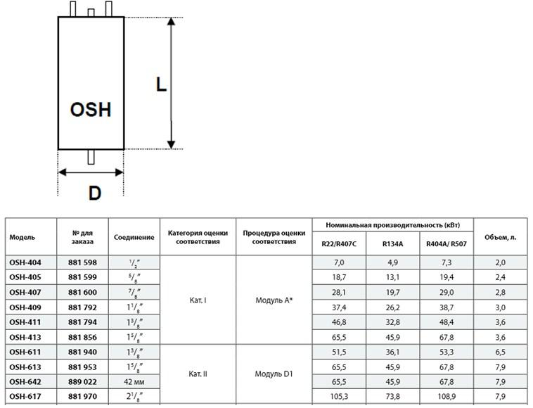 Габаритные размеры и чертеж маслоотделителей Alco Controls серии OSH