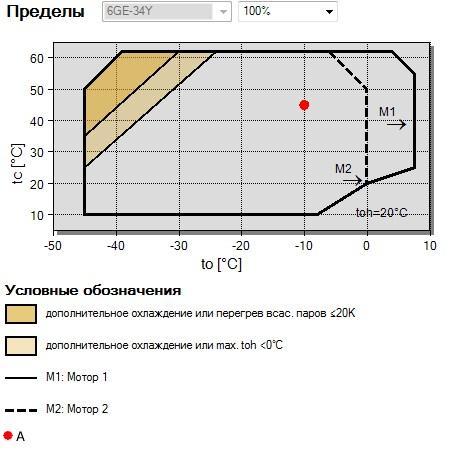 Рабочий диапазон компрессора Bitzer 6GE-34Y
