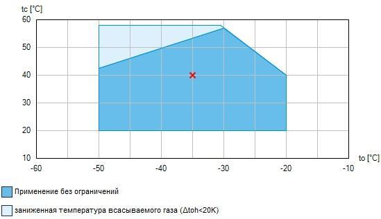 Рабочий диапазон компрессоров Bock HAX5/830-4