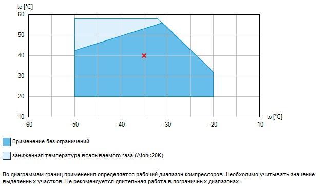 Рабочий диапазон компрессоров Bock HA6/1080-4