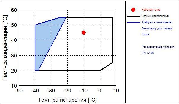 Рабочий диапазон компрессора Frascold A1.5-7Y
