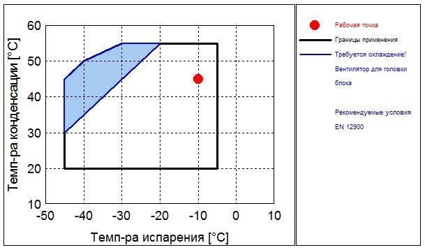 Рабочий диапазон компрессора Frascold B 1.5-10.1Y
