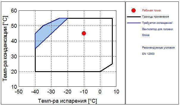 Рабочий диапазон компрессора Frascold B 2-10.1Y