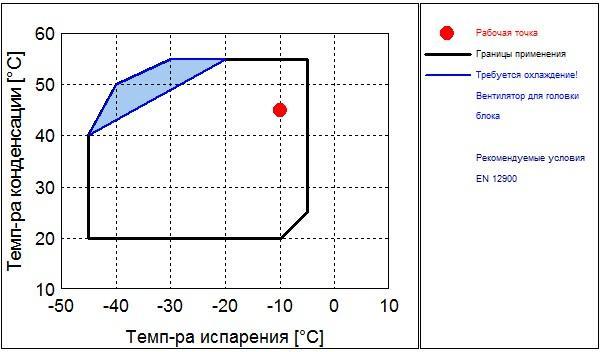 Рабочий диапазон компрессора Frascold D 2-13.1Y