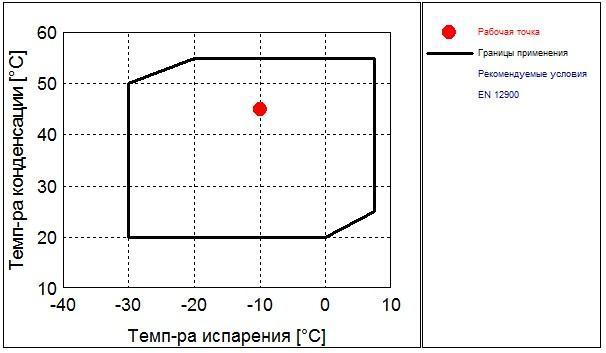 Рабочий диапазон компрессора Frascold D 3-13.1Y