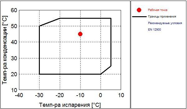 Рабочий диапазон компрессора Frascold D 3-15.1Y
