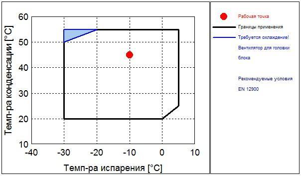 Рабочий диапазон компрессора Frascold D 4-18.1Y