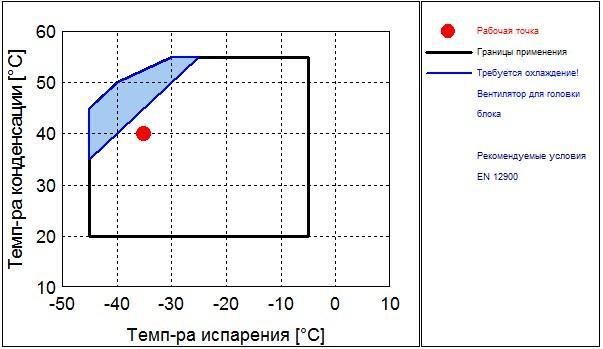 Рабочий диапазон компрессора Frascold D 4-19.1Y
