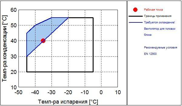 Рабочий диапазон компрессора Frascold Q 4-25.1Y