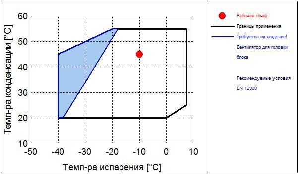 Рабочий диапазон компрессора Frascold V 20-59Y
