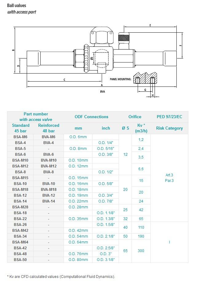 Чертеж и технические параметры запорных клапанов IGLOO серий BSA, BVA