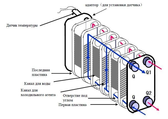 Схема паяного пластинчатого теплообменника BPHE