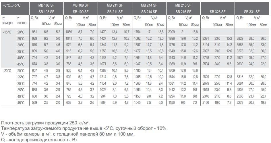 Таблица подбора низкотемпературных ( t° в камере - 20°С ... -15°С) моноблоков