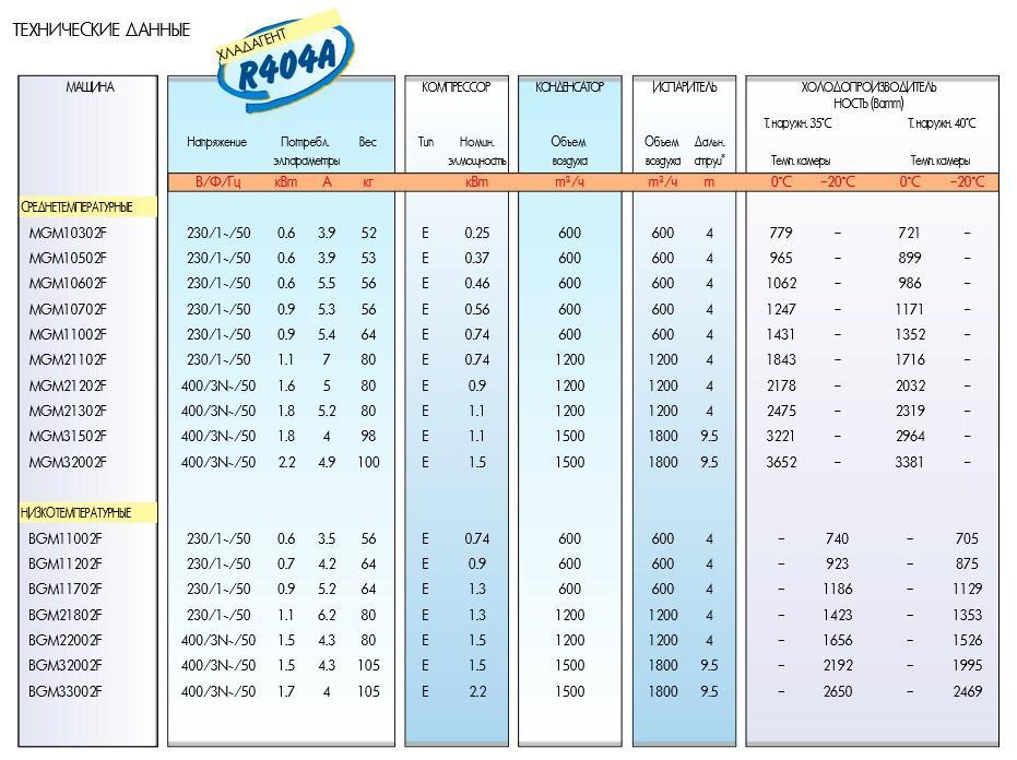 Таблица подбора моноблоков Zanotti