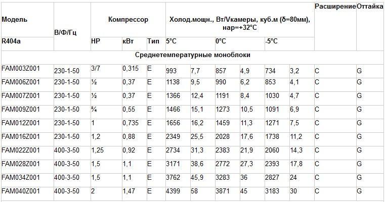 Таблица подбора среднетемпературных моноблоков Rivacold FAM