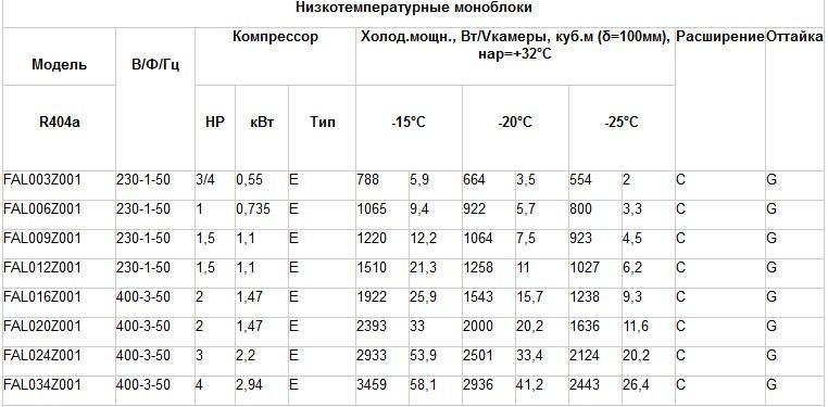 Таблица подбора низкотемпературных моноблоков Rivacold FAL