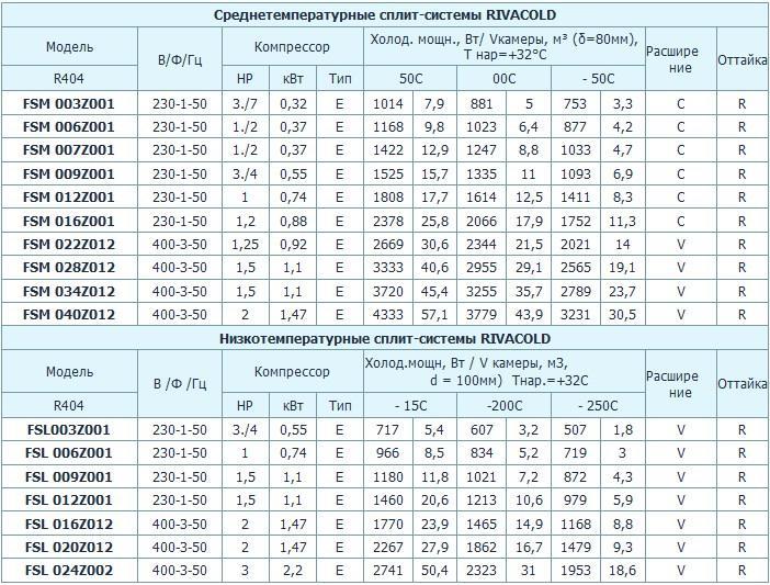 Таблица подбора сплит-систем Rivacold