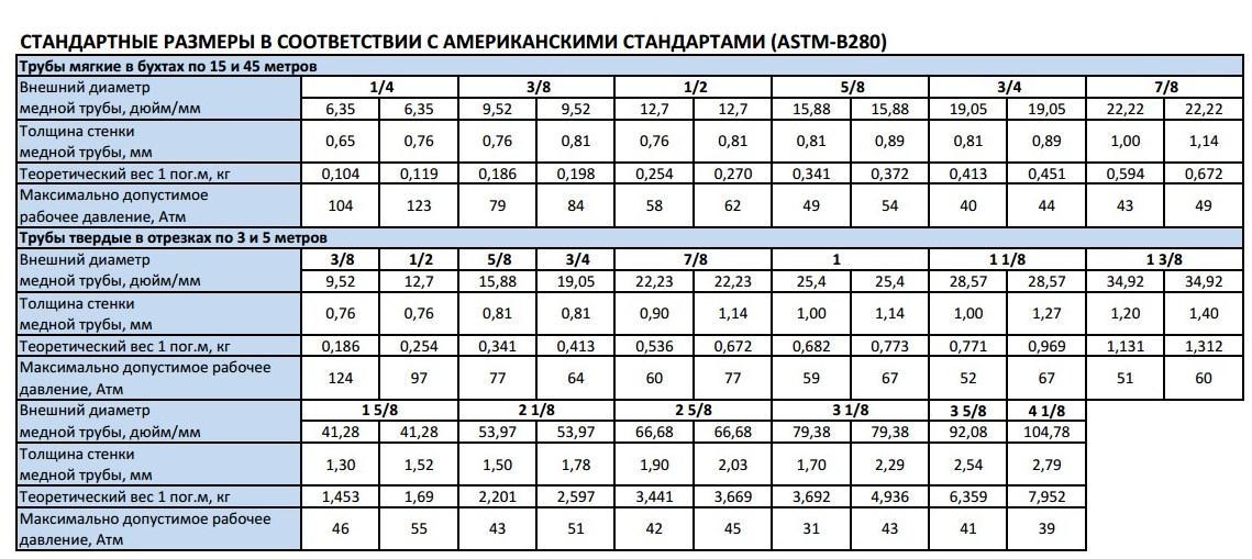 Таблица основных  характеристик медной трубы по ASTM B280
