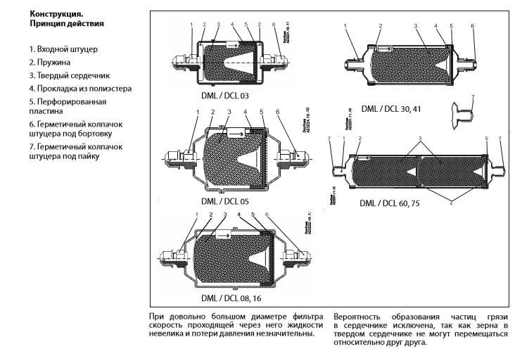 Конструкция. Принцип действия фильтров DCL Danfoss
