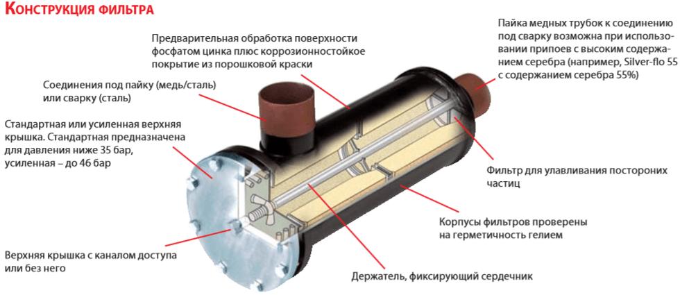 Конструкция фильтра DCR Danfoss