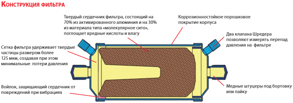 Конструкция фильтра DAS Danfoss