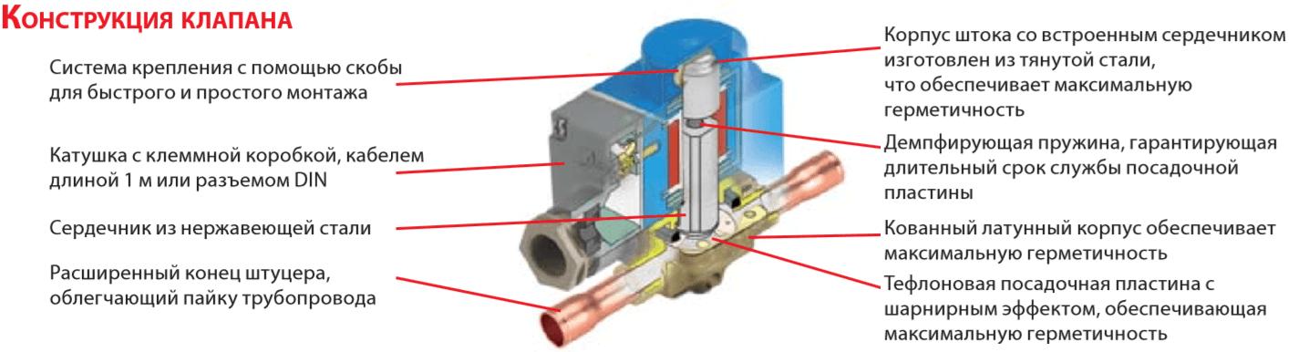 Конструкция соленоидного клапана EVR Danfoss