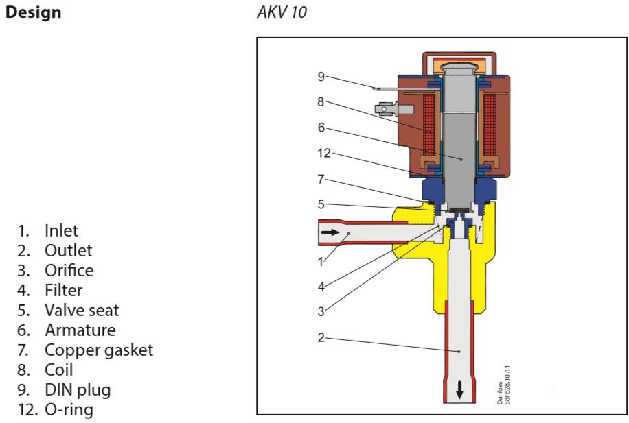 Конструкция терморегулирующего клапана AKV Danfoss