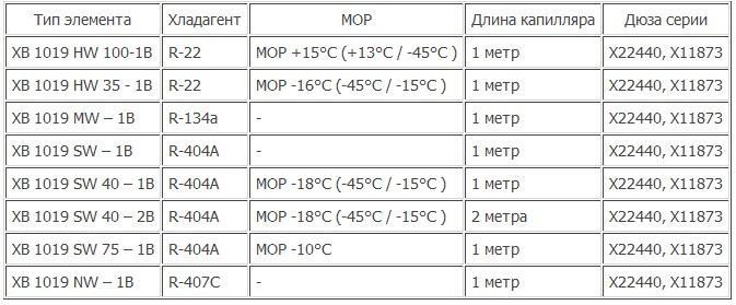 Технические характеристики термоэлементов серии XB Alco Contros