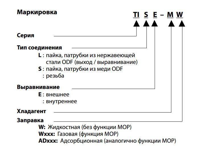 Расшифровка маркировки ТРВ ALCO серии TI