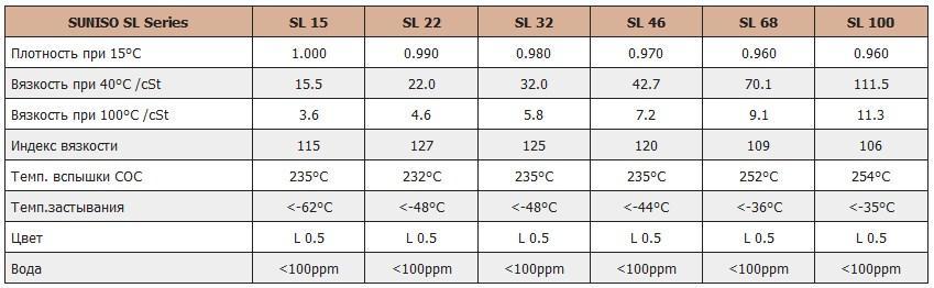 Технические характеристики холодильного масла Suniso серии SL