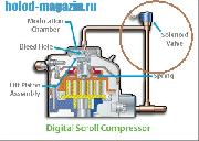 Комплект соленоидного клапана 24V AC ZBD58/ZBD76