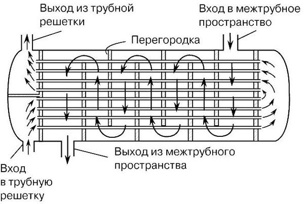 Кожухотрубный конденсатор ONDA C 41.301.2400 Канск